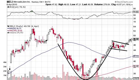 cup and handle chart pattern video cup and handle chart pattern best stock picking services