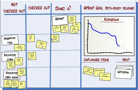 scrum task board template agile scrum taskboard can the tasks change stack