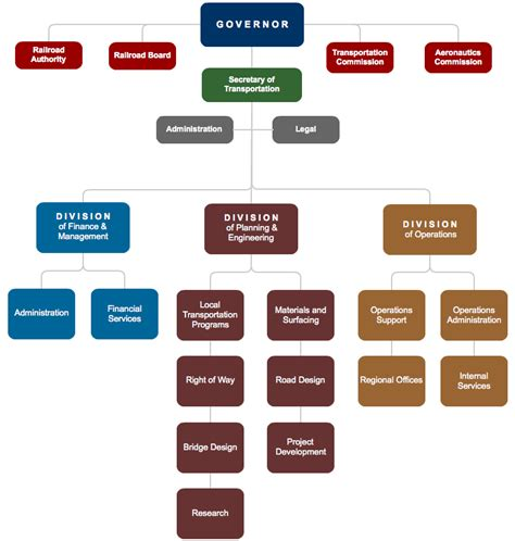 make hierarchy chart create organizational charts for your business