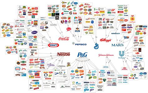 illuminati brands these 10 corporations almost everything you buy