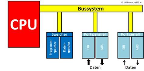 Bussystem Einfamilienhaus by Der Aufbau Eines Mikrocontrollers Mikrocomputers