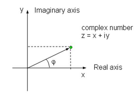 capacitor impedance complex complex numbers capacitor 28 images complex impedance complex numbers and phasors in polar