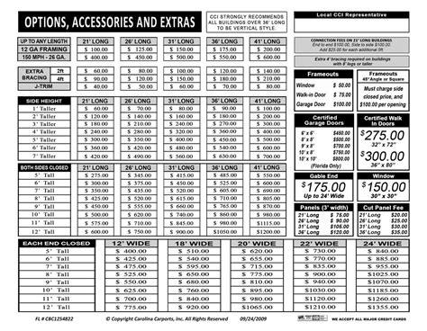 Carolina Carport Prices by Carolina Carports Certified Carports Garages