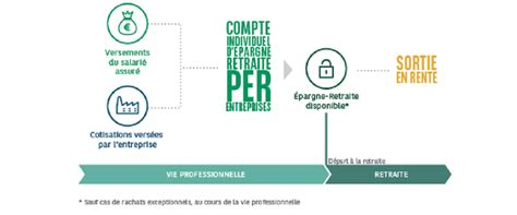 Qu Est Ce Que Le Plafond Epargne Retraite by Qu Est Ce Que Le Plan Epargne Retraite Entreprise Pere