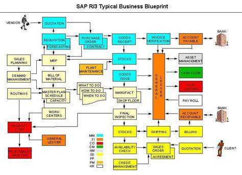 sap material management abap tutorial free tutorial of sap materials management