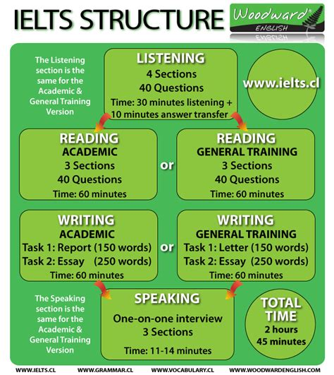 Opinion Essay Ielts Structure by The Structure Of The Ielts Ielts Language And Learning