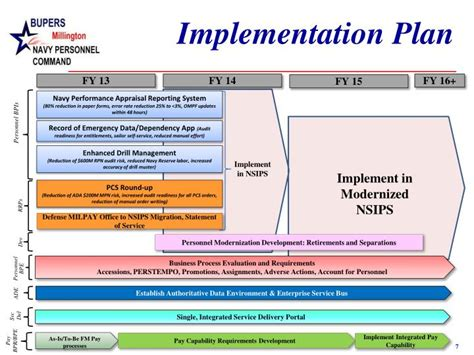 implementation plan template powerpoint ppt bupers millington navy personnel command powerpoint