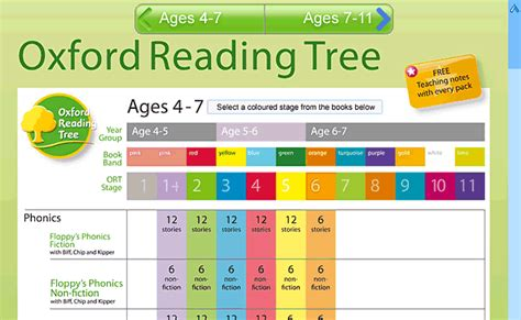 oxford reading tree level oxford reading tree levels chart