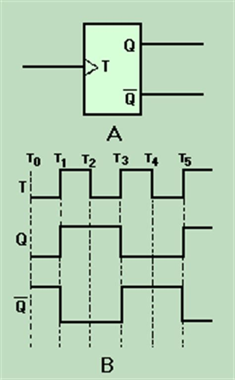timing diagram for t flip flop toggle flip flops