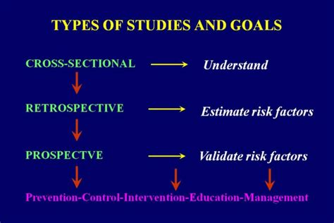 retrospective cross sectional study design i would like to summarize the three types of studies we