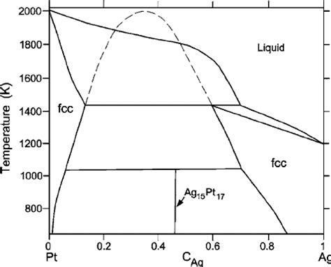 au pt phase diagram ag pt phase diagram based on the assessed experimental