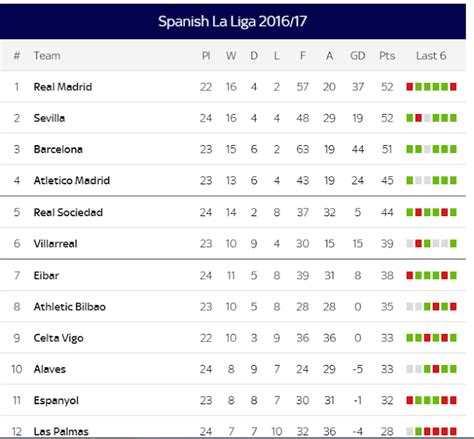 lifetime table 2017 la liga table standings 2017