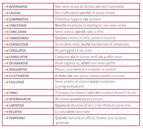 diversi analisi grammaticale congiunzioni in quot la grammatica italiana quot