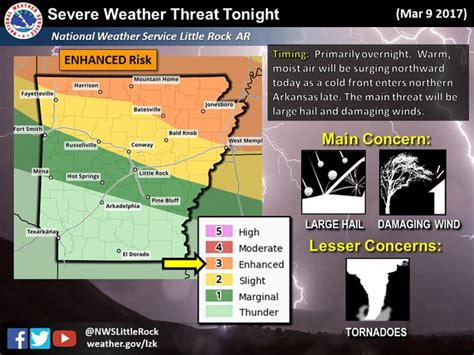 parts of arkansas at risk for severe weather tonight