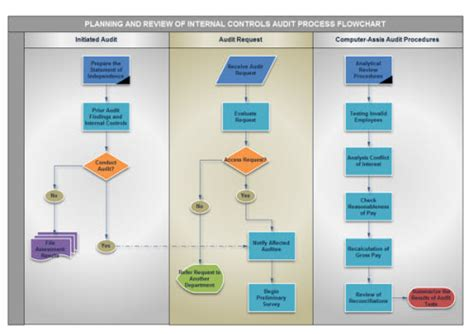 visio financial services reviews want a free flowchart we got you covered