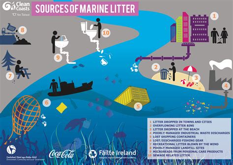 how to litter a marine litter clean coasts
