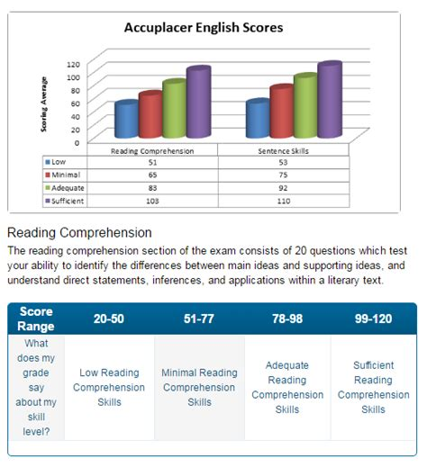 reading comprehension test accuplacer accuplacer essay score