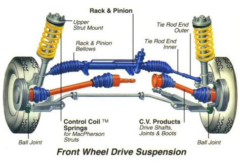 front wheel drive transmission diagram wheel alignment coupons discounts brake masters auto