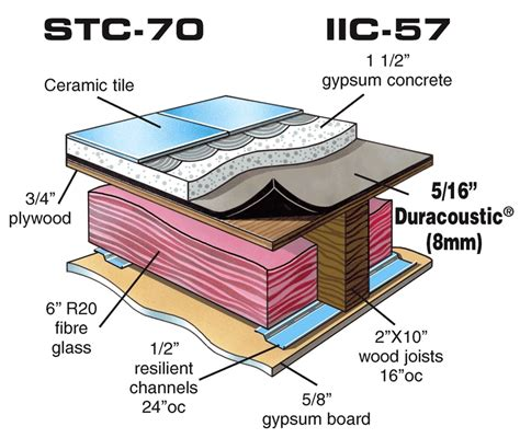 Floor Noise Reduction Soundproof Floor Impact Noise Reduction Underlayment