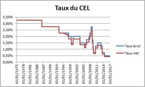 Compte Epargne Logement Plafond by Taux Et Plafond Du Cel Historique
