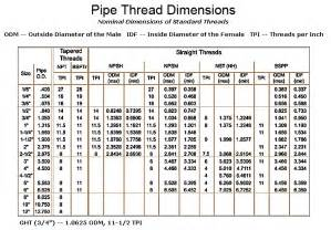 5 Best Images Of Inch Conversion Chart Metric Threads
