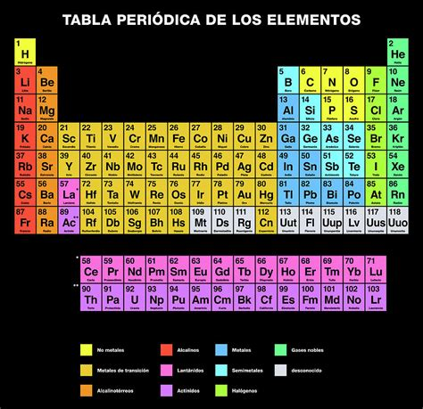 printable periodic table in spanish periodic table of the elements spanish labeling digital