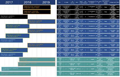 Intel Nuc Apollo Lake Ram 8gb 240gb Ssd Nuc6cayh 8s240 Win10 Pro intel nuc roadmap for 2018 2019 tech news and reviews