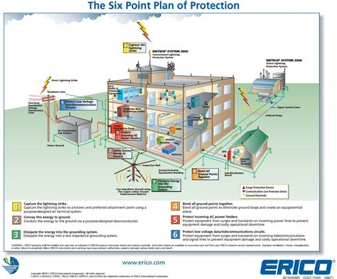 system protect home service plan home of home design
