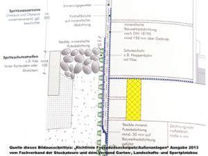 mineralische abdichtung sockel fachgerechte sockeld 228 mmung im bestand holzmann bauberatung