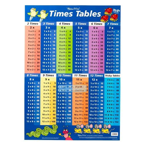 Times Table Poster Multiplication Times Tables Times | times tables blue multiplication educational wall chart