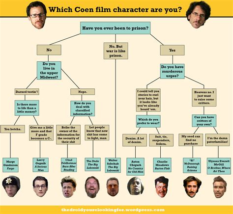 character flowchart which coen character are you