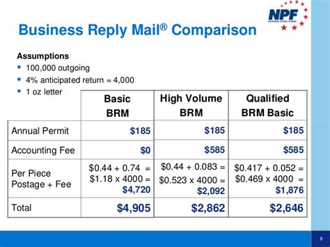 usps business reply mail template maximize flow and improve responses with reply mail