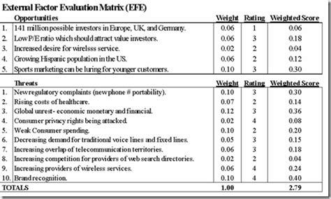 Mba Application Profile Evaluation by The Efe Matrix External Factor Evaluation Matrix Mba