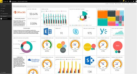 office 365 adoption content pack for power bi managing
