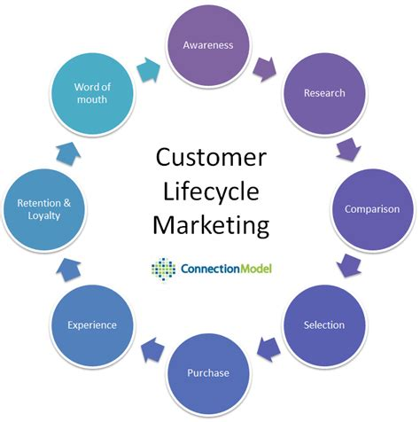 customer cycle diagram marketing throughout the customer journey right on