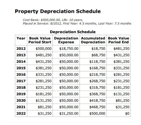Depreciation Schedule Template 9 Free Word Excel Pdf Format Download Free Premium Depreciation Schedule Template