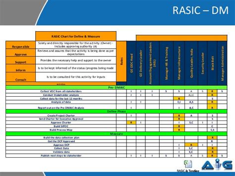 %name Rasic Template   Rasic Example from a Six Sigma project