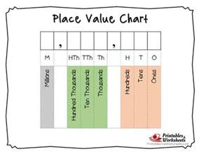 Value Place Math Worksheets Place Value Millions Crafting