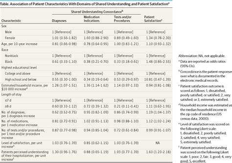 Research Letter Jama Psychiatry patients understanding of their hospitalizations and association with satisfaction health