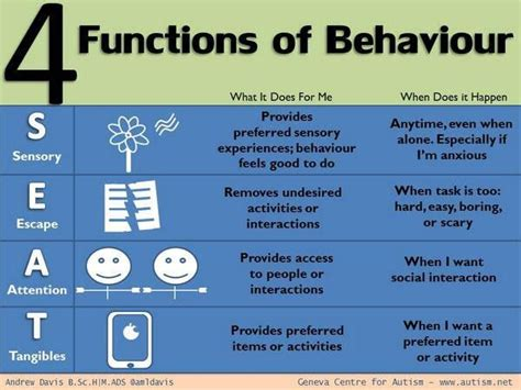 pattern analysis in psychology the 4 functions of behavior just take a seat great