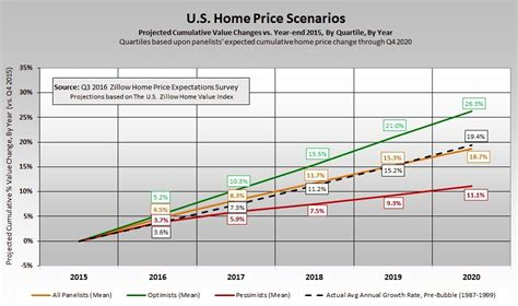 home price forecast greater optimism among experts