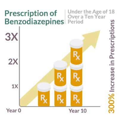 Benzo Detox Florida by Benzodiazepine Treatment Addiction Withdrawal And Recovery