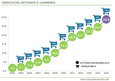 di commer decima edizione della ricerca e commerce in italia