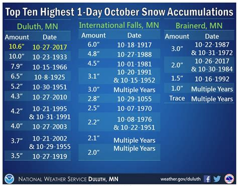 Records In Minnesota Record October Snowfall In Minnesota Age Now