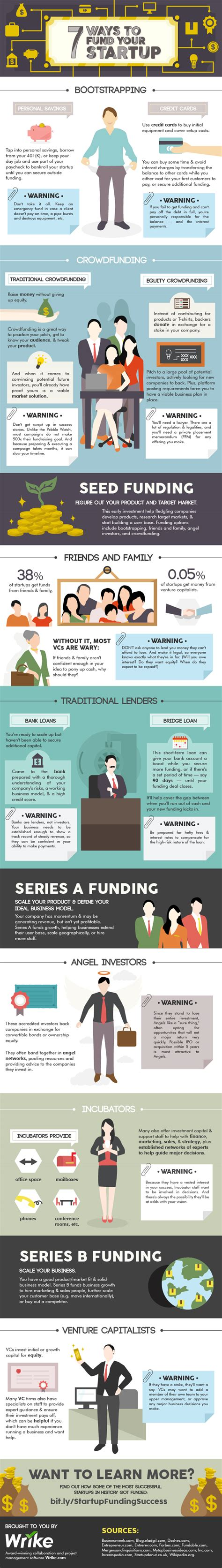 7 Ways To Your by 7 Ways To Fund Your Startup Infographic