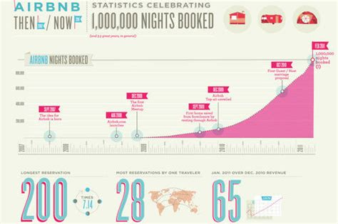 Airbnb Blog | airbnb celebrates 1 000 000 nights booked the airbnb