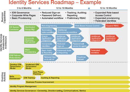 28 Images Of Training Program Road Map Template Infovia Net Data Governance Roadmap Template