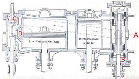 expansion steam engine diagram motor compound engine diagram of a cylinder on steam