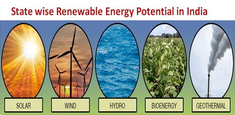 Mba In Renewable Energy In India by What Is The State Wise Renewable Energy Potential In India