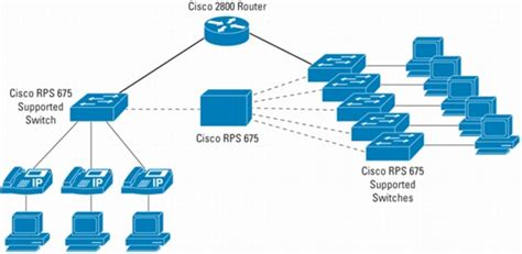 ip phone visio stencil ip phone systems for large business cisco voip systems